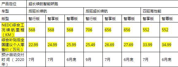 超长续航智能轿跑小鹏P7正式上市 综合补贴后全国建议个人零售价22.99-34.99万元